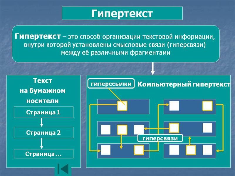 1.5. html-ссылки