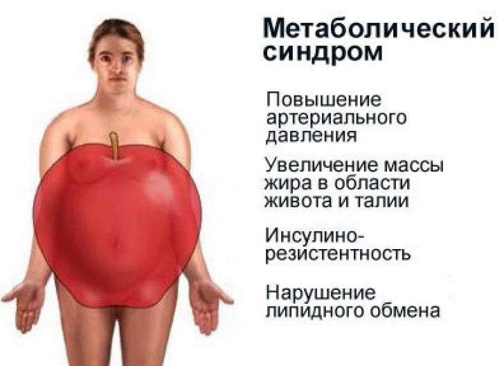 Метаболический синдром. опасность вашему сердцу