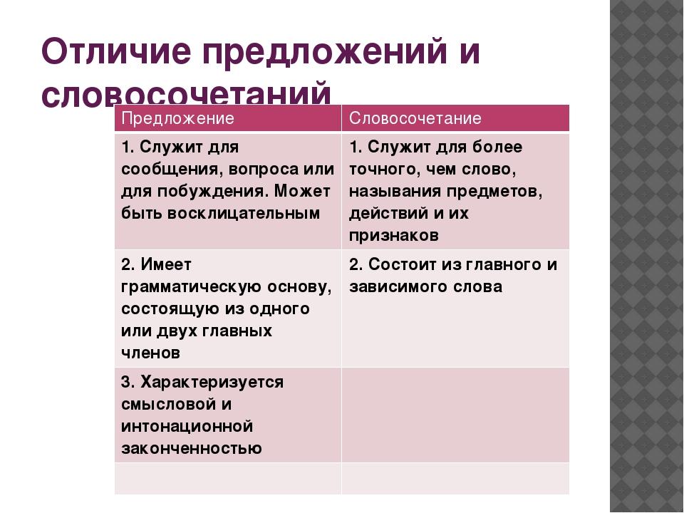 Что такое словосочетание в русском языке: примеры, что не является словосочетанием, виды в таблице с примерами   tvercult.ru
