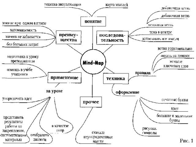 Интеллект карты- гениальный метод для запоминания информации