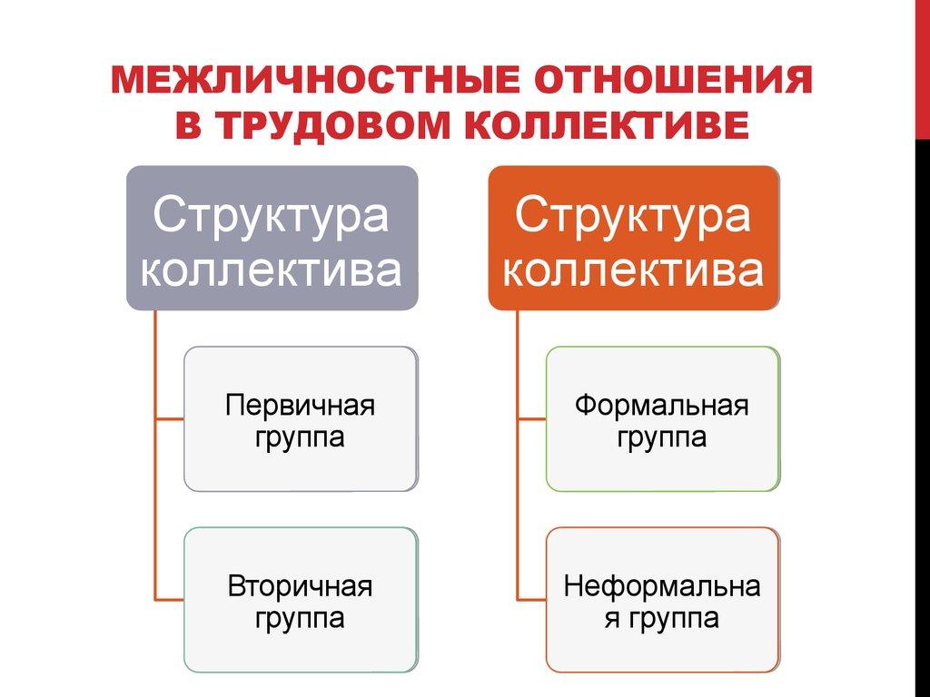 Межличностное общение, психология межличностных отношений