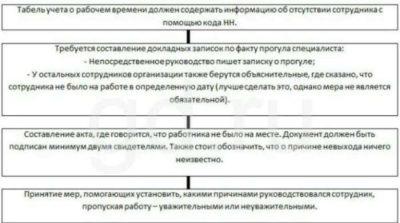 Увольнение за прогул: пошаговая инструкция по тк рф в 2020 году   pro-uvolnenie.ru