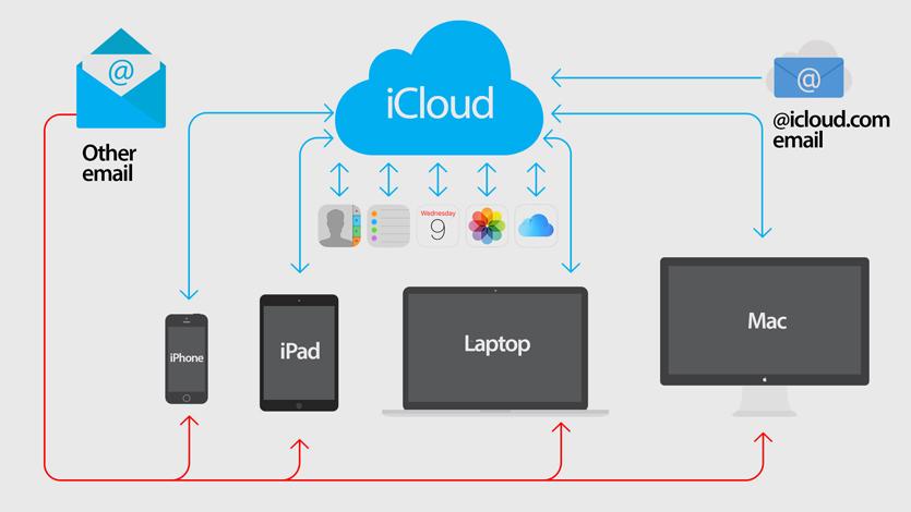 Что такое облачные технологии? использование облачных вычислений и сетей