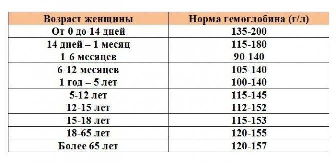 Гемоглобин — википедия. что такое гемоглобин