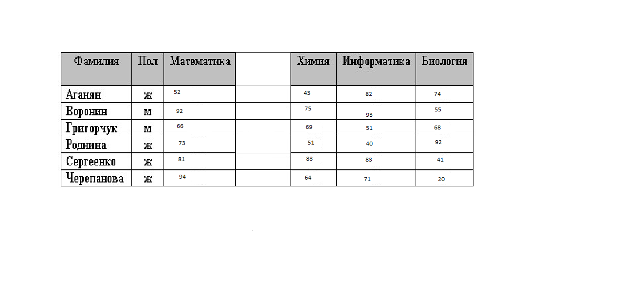 Типы и свойства полей таблиц