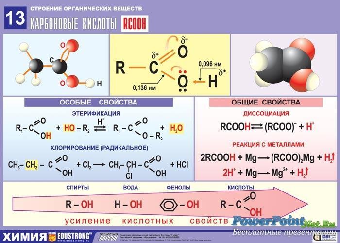 Карбоновые кислоты и их химические свойства