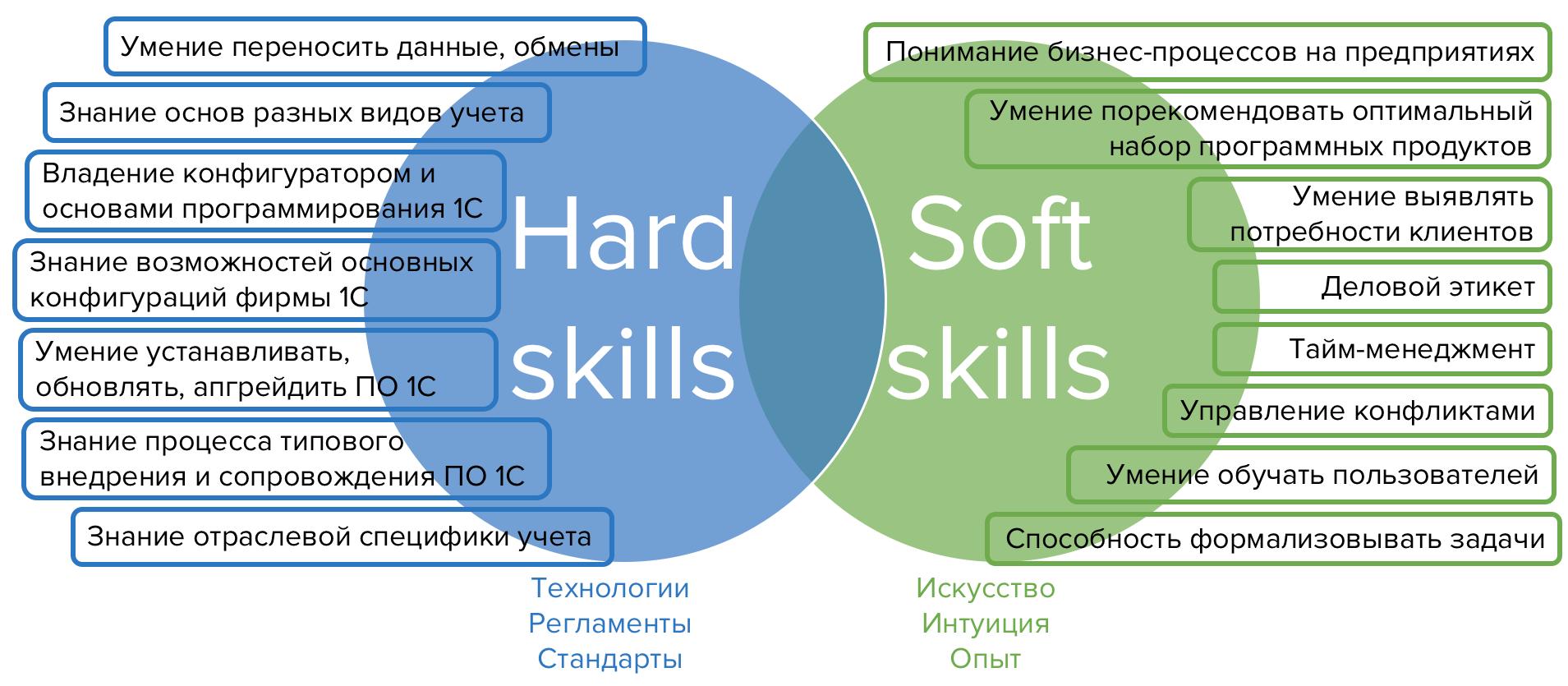 Что такое «софт»