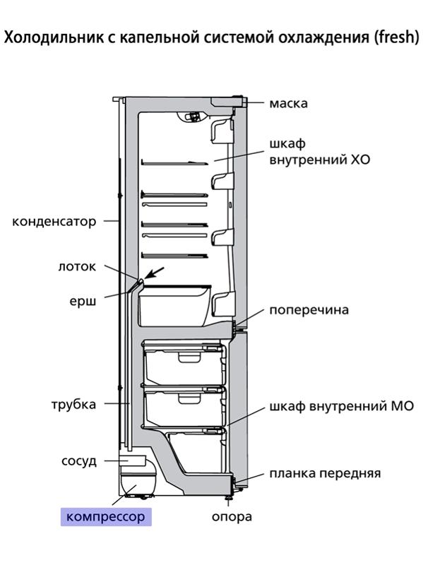 Капельная заморозка в холодильнике. капельное размораживание: плюсы и минусы