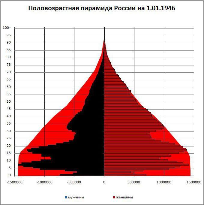 Анализ половозрастной пирамиды россии