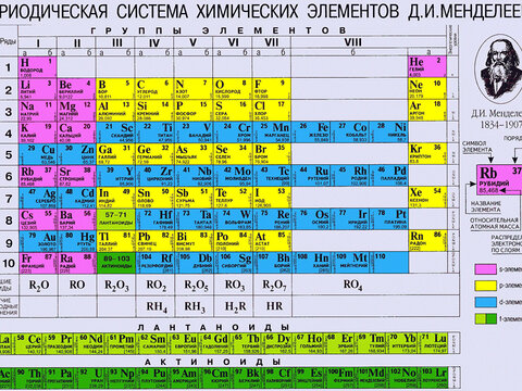 Как определять, находить коэффициент в химических уравнениях