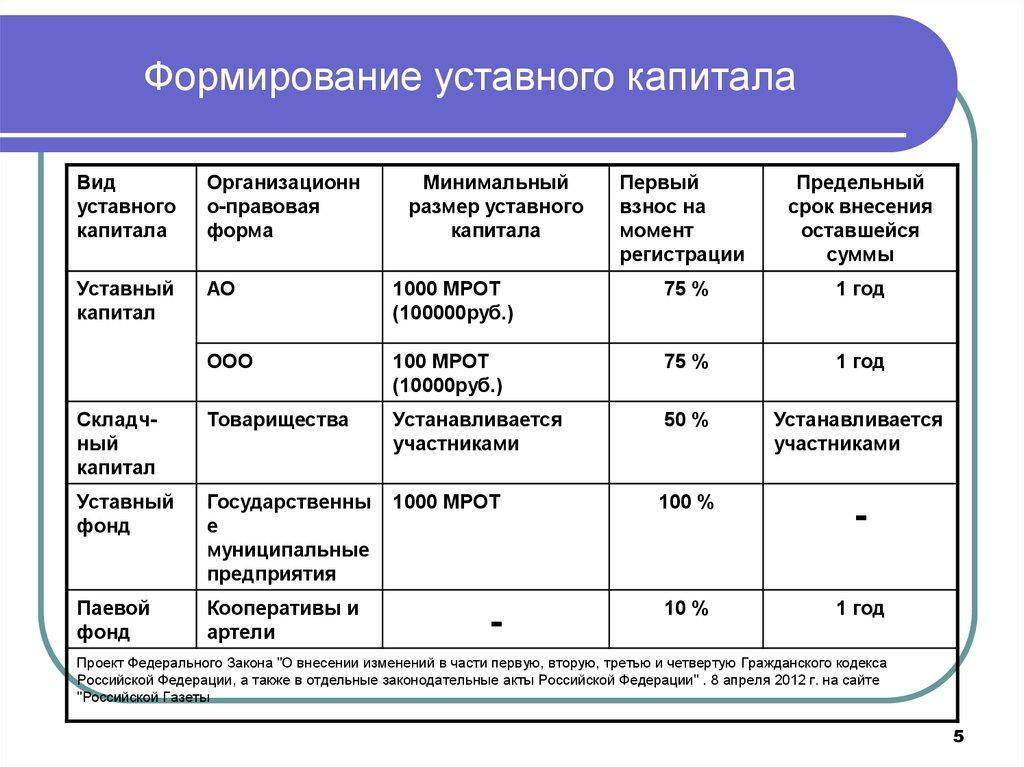 Уставный капитал — это ... что такое уставный капитал: предприятия, заемный и собственный, образование, структура, наименьший размер в россии и на украине