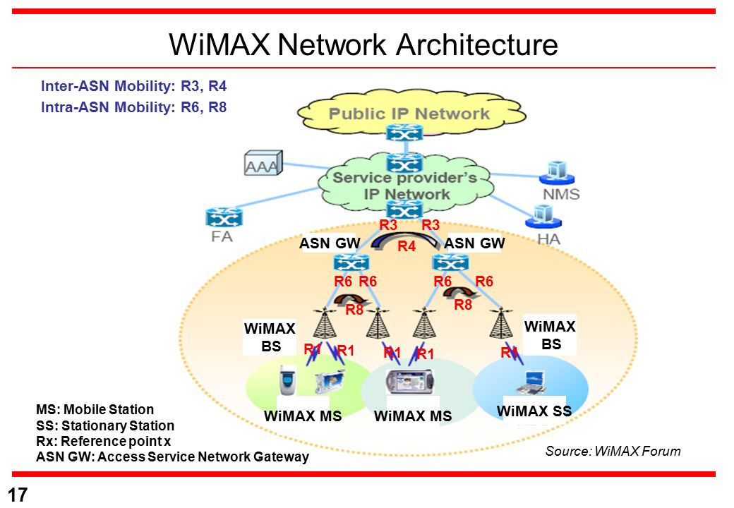 Wimax — пиэ.wiki