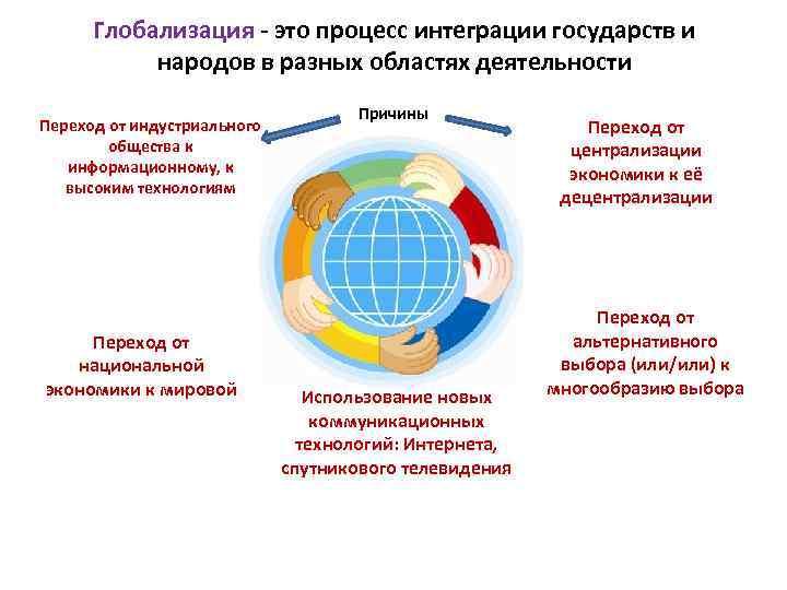 Что такое глобализация простыми словами - определение