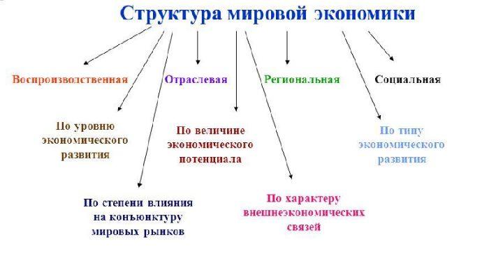 Роль мировой экономики