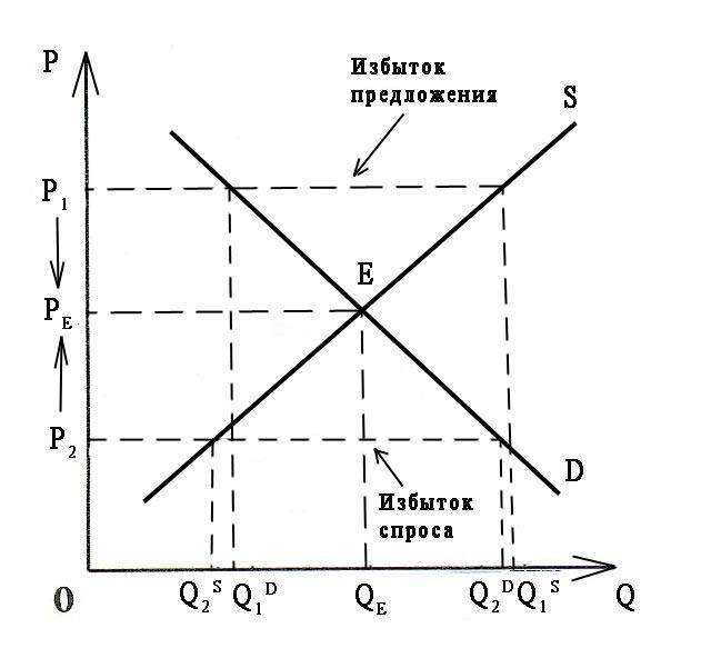 Рыночное равновесие и его виды