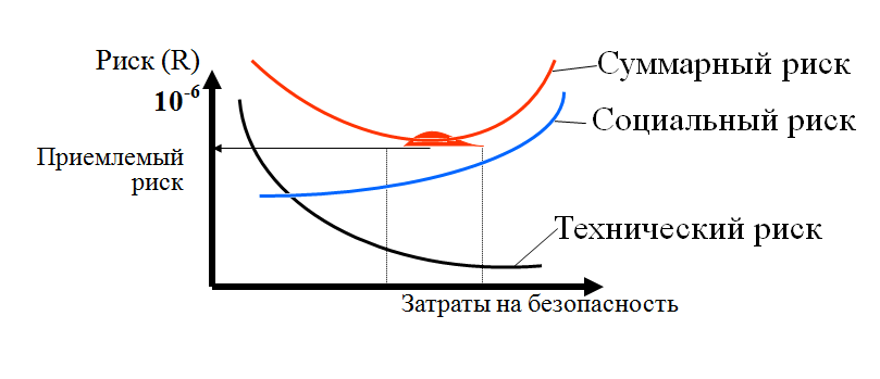 Приемлемый риск - это что такое? понятие и концепция