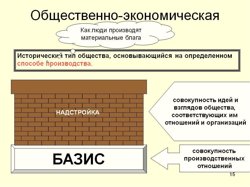 Теория общественно-экономических формаций к. маркса