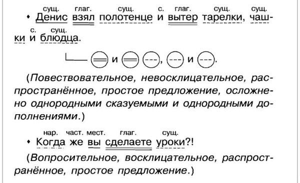 Синтаксический разбор слова – что это такое, как разбирать (4 класс, русский язык)