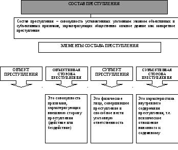 Понятие состава преступления. состав преступления в уголовном праве :: businessman.ru