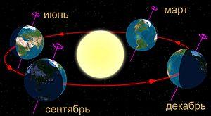 Зимнее солнцестояние — википедия. что такое зимнее солнцестояние