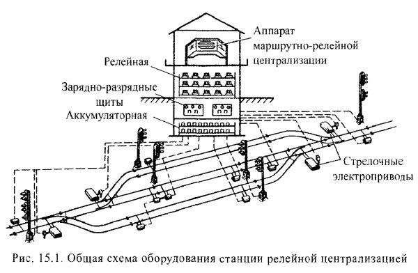 Централизованная стрелка  - большая энциклопедия нефти и газа, статья, страница 1