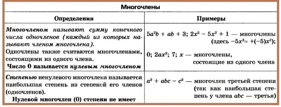 """Конспект """"многочлен и его стандартный вид"""" - учительpro"""