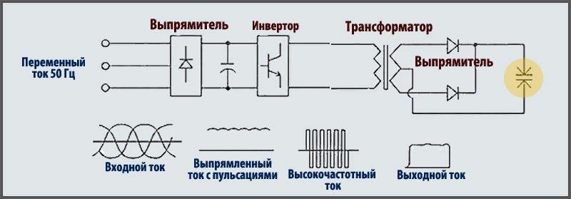 Сварочный выпрямитель: описание, разновидности, схема и конструкция, инструкция по эксплуатации
