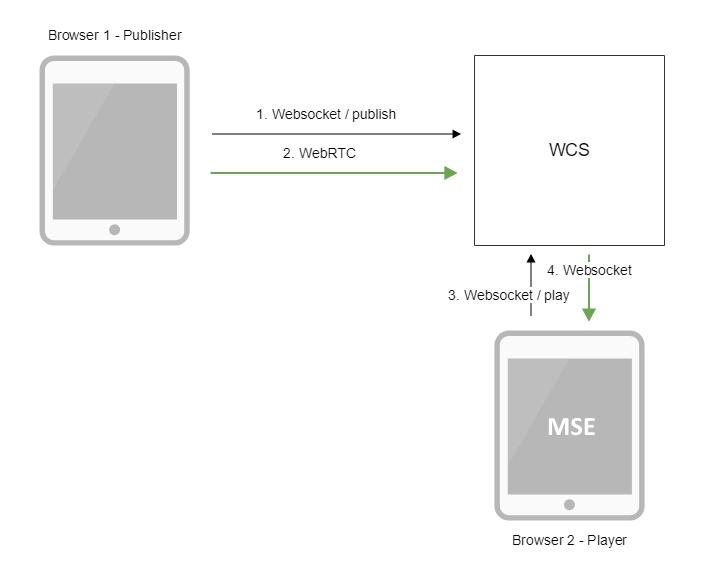 Webrtc - что это такое и как его использовать