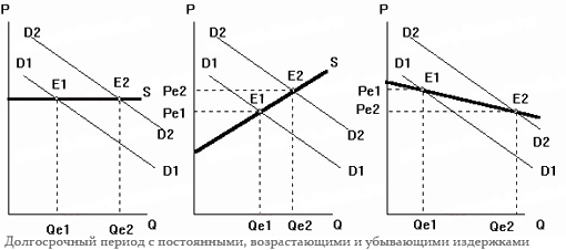 5.равновесие спроса и предложения на рынке. равновесная цена. микроэкономика: конспект лекций