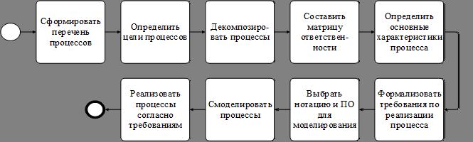 Обзор средств электронных коммуникаций | контент-платформа pandia.ru