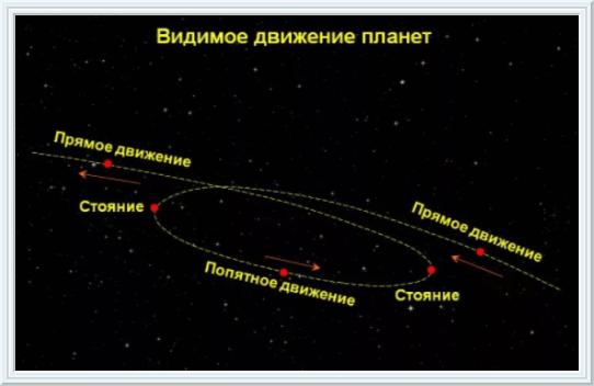 Ретроградные планеты сегодня уран ретроградный: значение и влияние в натальной карте нептун ретроградный: значение и влияние в натальной карте плутон ретроградный: значение и влияние в натальной карте