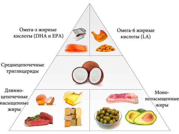 Что такое омега-3, омега-6 и омега-9 :: syl.ru