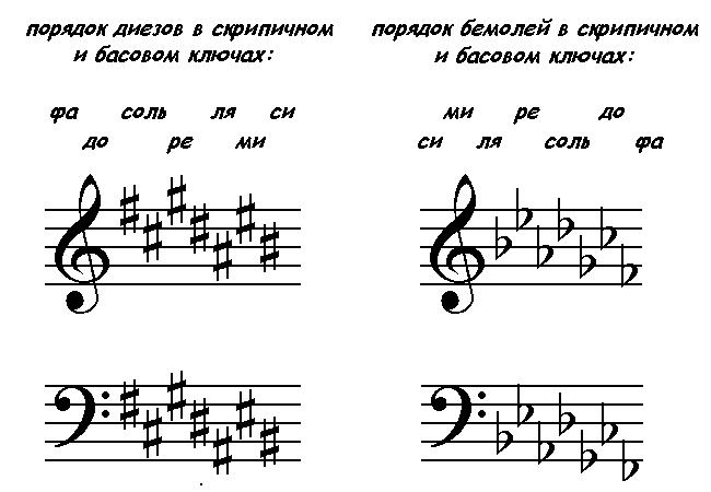 Подробно о том, что такое диез в музыке