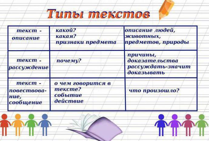 Стили текста: как определить, типы речи и примеры