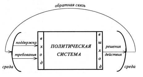 Политическая система: понятие, структура, функции