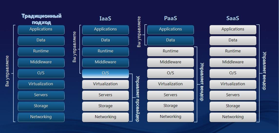 Saas - что это такое? software as a service — программное обеспечение как услуга