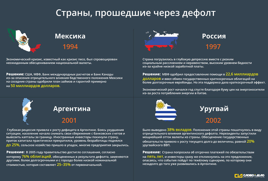Что такое дефолт в россии простым языком