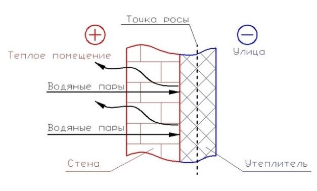 Точка росы — википедия. что такое точка росы