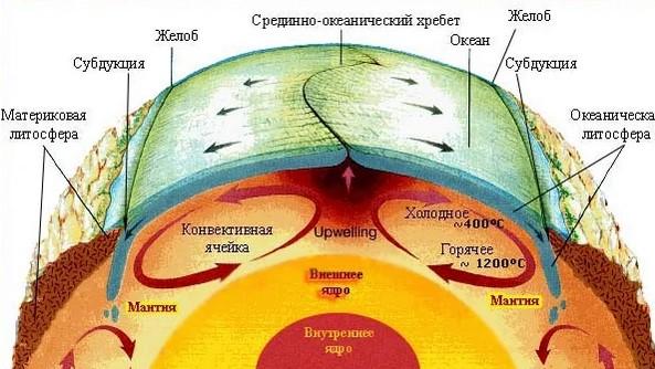 Что такое литосферные плиты? - other