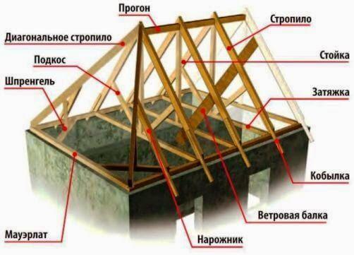 Стропила: устройство стропильной системы, что такое балки перекрытия