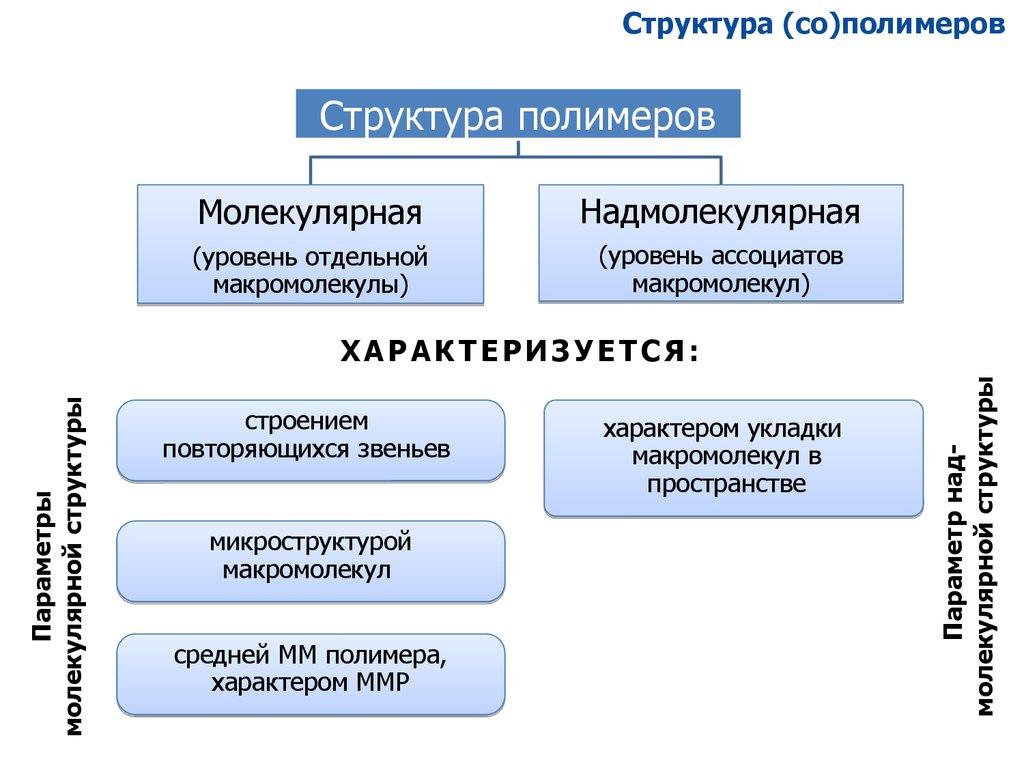 Структурное звено  - большая энциклопедия нефти и газа, статья, страница 3