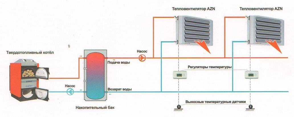 Водяной калорифер для приточной вентиляции — виды, устройство, принцип работы