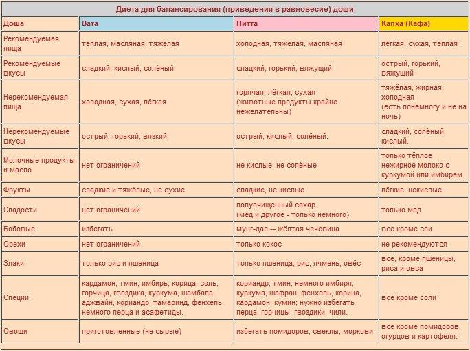 Аюрведа: причины болезней и их лечение с точки зрения аюрведической медицины