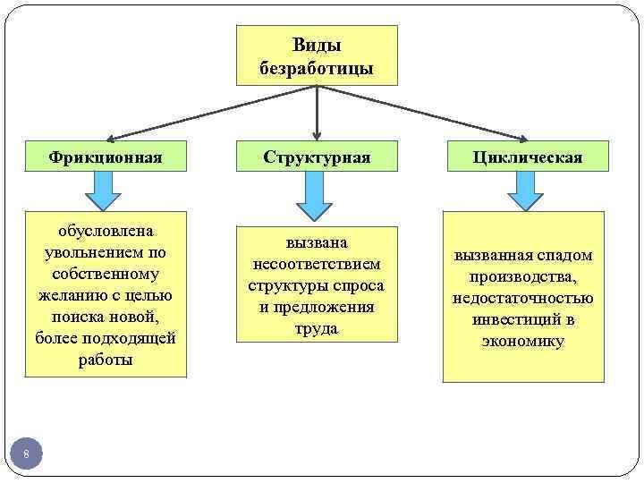 Виды и примеры фрикицонной и структурной безработицы