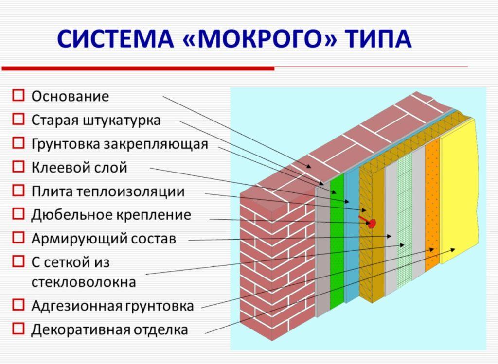 Мокрый фасад: материалы, особенности нанесения и советы по установке своими руками