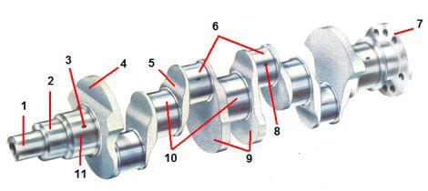 Коленвал как один из важнейших узлов двигателя автомобиля + видео » автоноватор
