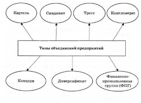 Трест — википедия. что такое трест
