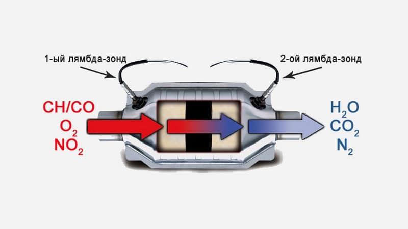 Что такое катализатор на автомобиле, зачем он нужен и что будет, если его убрать