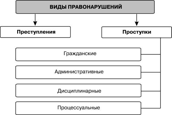 Примеры дисциплинарных проступков и возможная ответственность за них