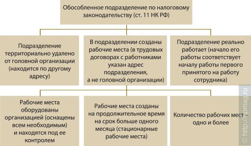 Понятие обособленного подразделения